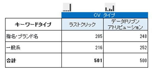 lcv_dCV