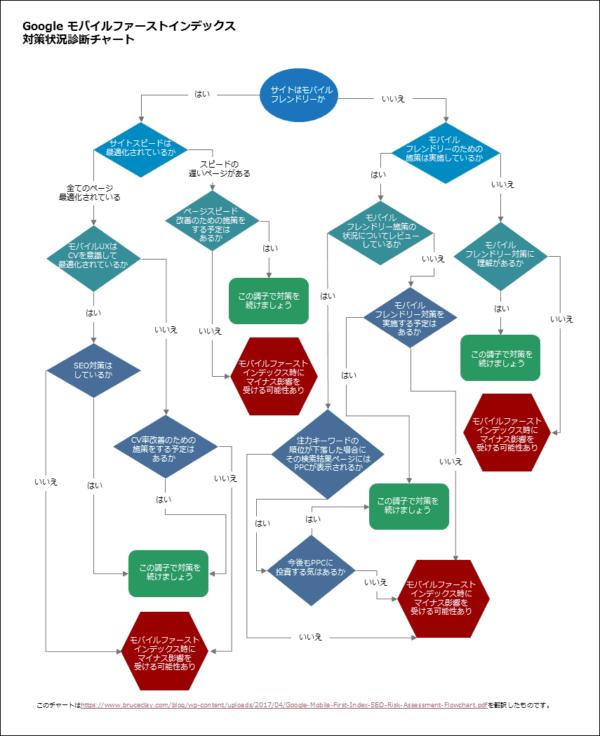 モバイルファーストインデックス診断チャート