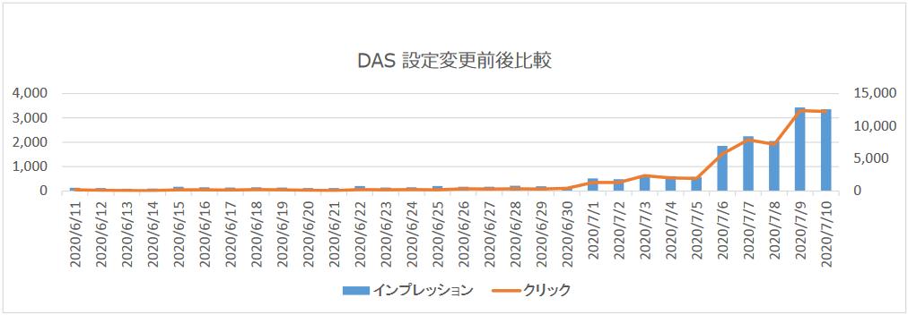 事例グラフ