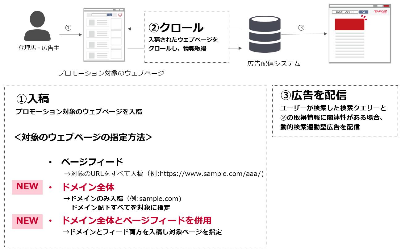 動的検索連動型広告の設定